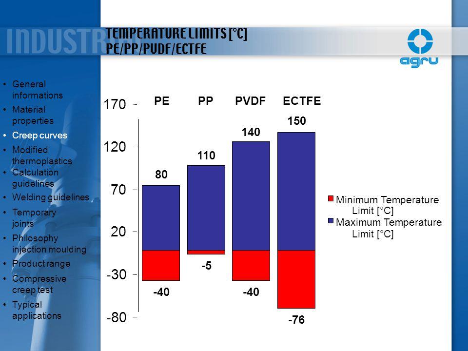 TEMPERATURE LIMITS [°C] PE/PP/PVDF/ECTFE